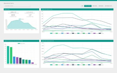 Sibbo Ventures launches Header Bidding Dashboard
