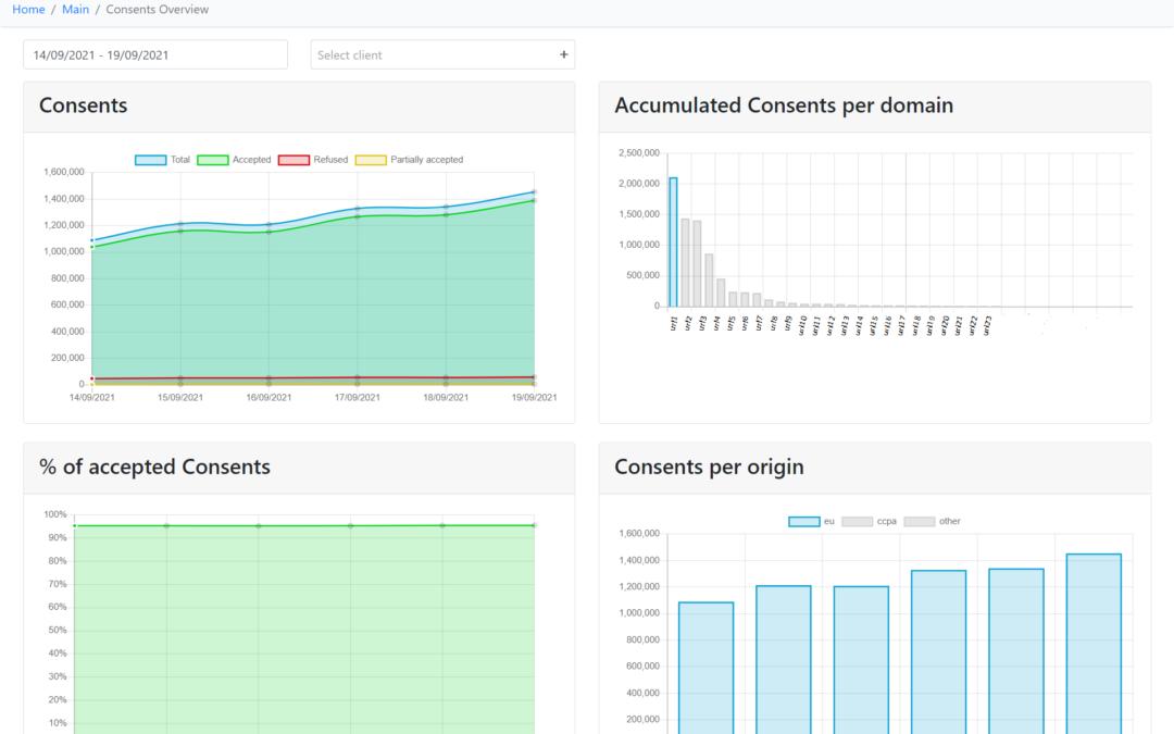 New Sibbo CMP management dashboard